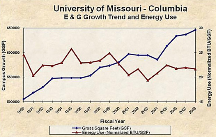 E & G Growth Trend and Energy Use
