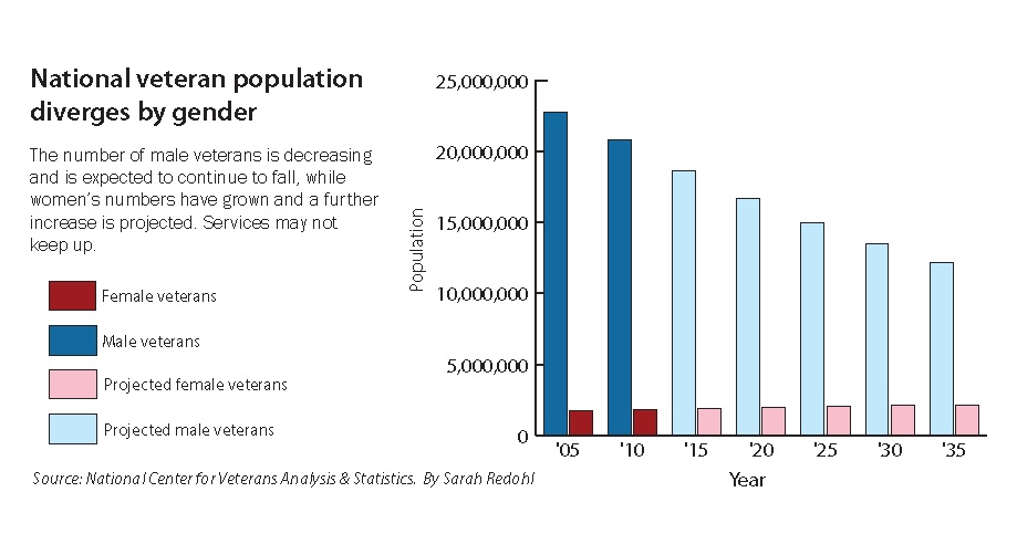 National Veteran Population Diverges By Gender