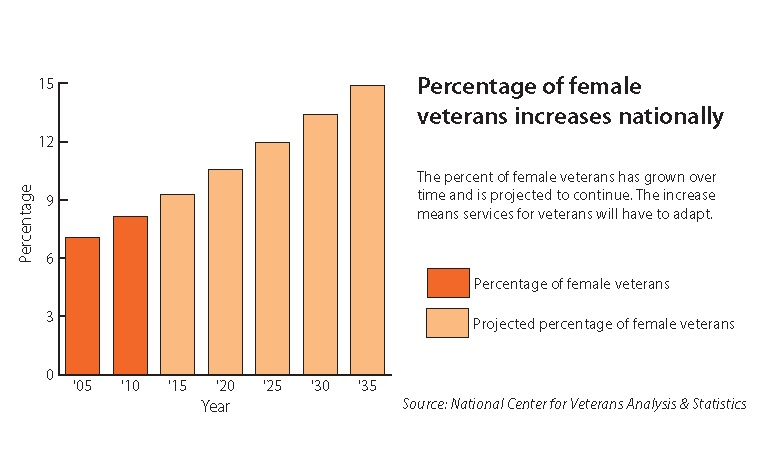 Percentage of Female Veterans Increases Nationally