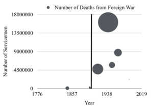 Illustrates that: Foreign wars became more deadly and involved more servicemen after the twentieth century dawned (DeBruyne).