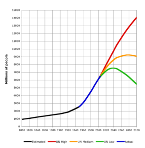Population Growth curve showing the exponential increase in human population by 2050